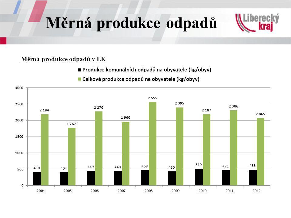 Měrná produkce odpadů