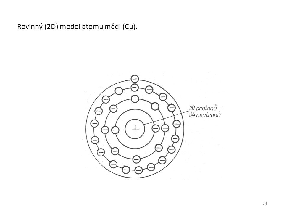 Rovinný (2D) model atomu mědi (Cu).