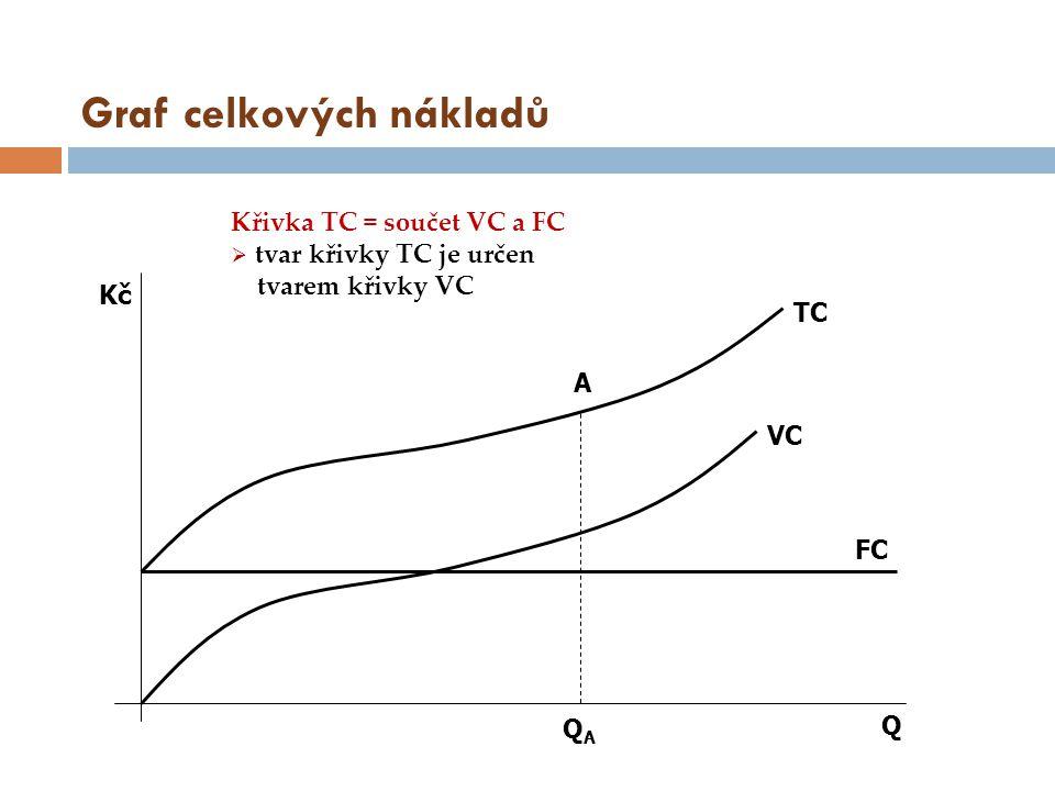 Graf celkových nákladů