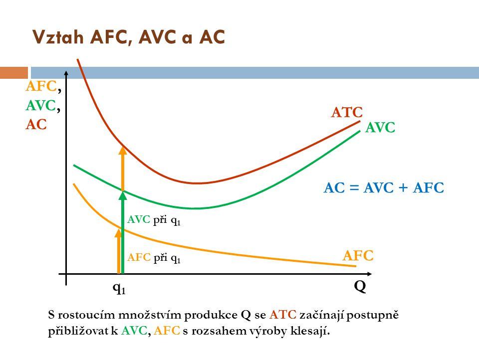 Vztah AFC, AVC a AC AFC, AVC,AC ATC AVC AC = AVC + AFC AFC q1 Q