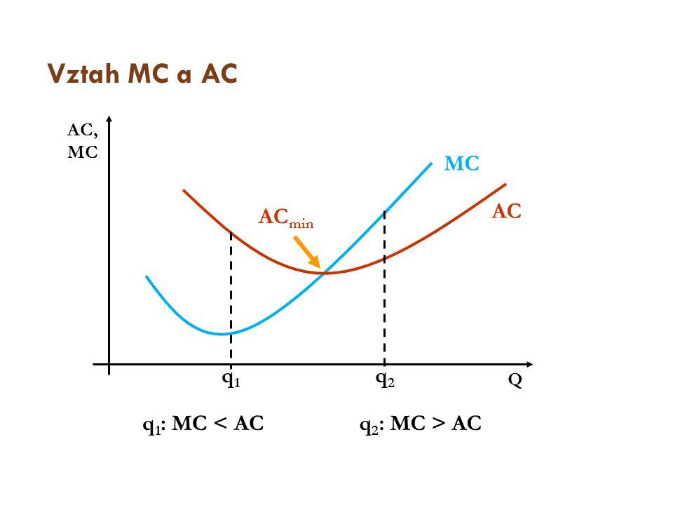 Vztah MC a AC AC, MC MC AC ACmin q1 q2 Q q1: MC < AC q2: MC > AC