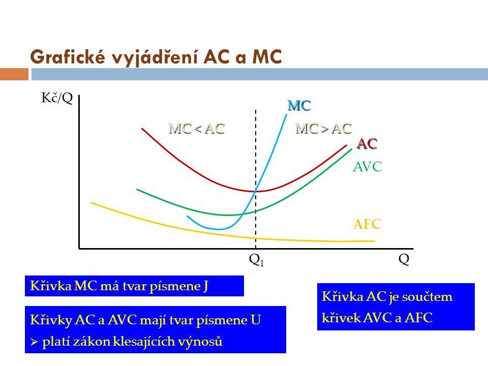 Grafické vyjádření AC a MC