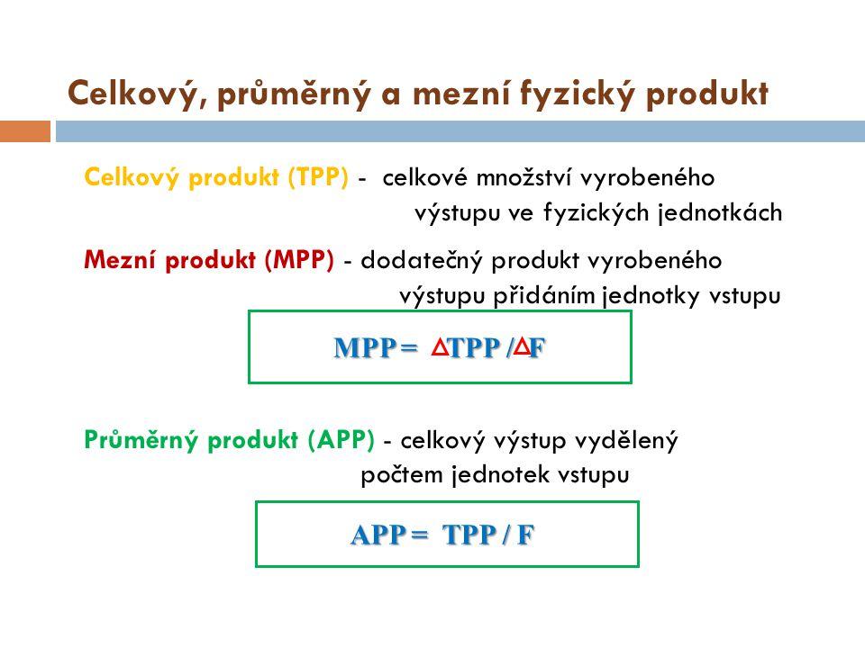 Celkový, průměrný a mezní fyzický produkt