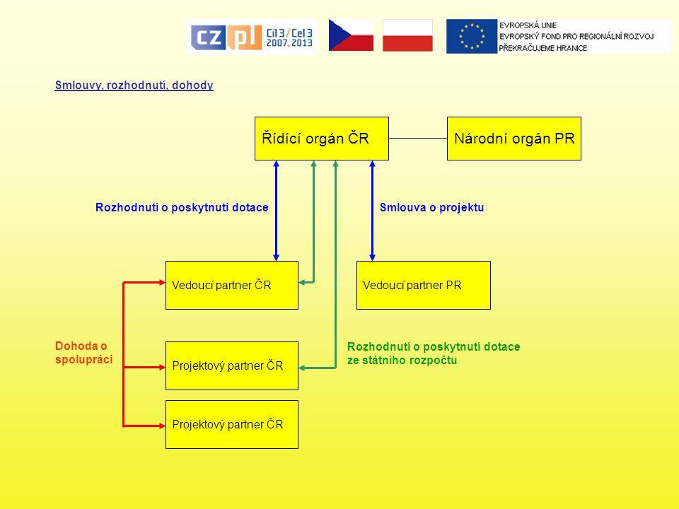 Řídící orgán ČR Národní orgán PR Smlouvy, rozhodnutí, dohody