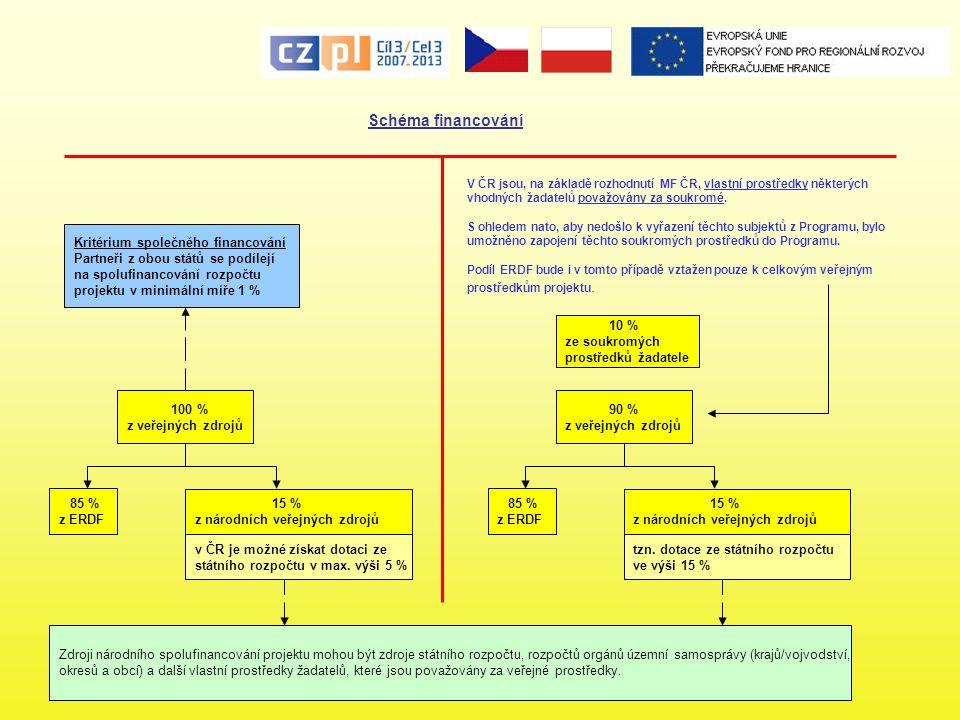 Schéma financování Kritérium společného financování