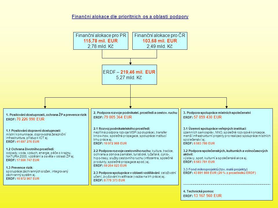 Finanční alokace dle prioritních os a oblastí podpory