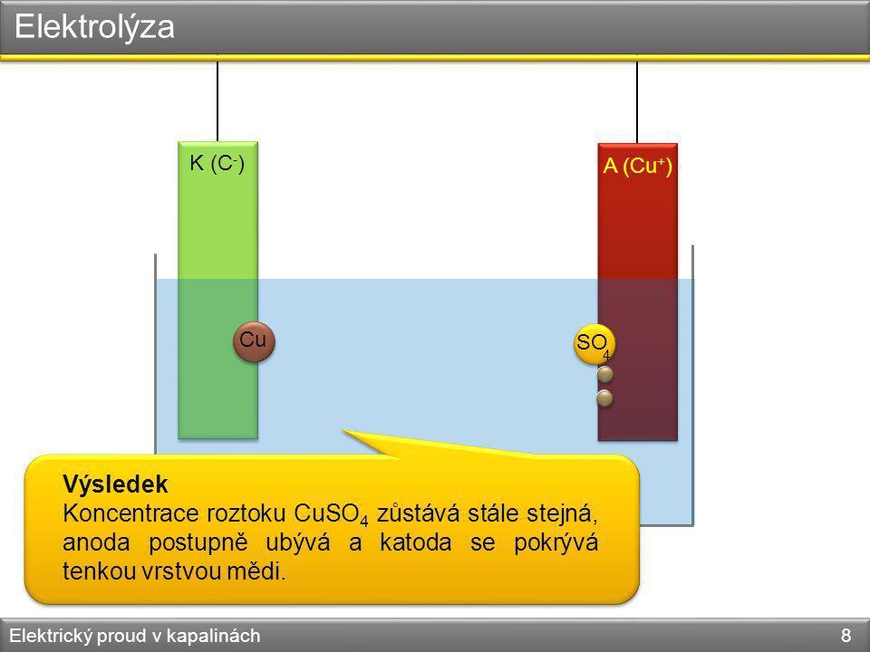 Elektrolýza K (C-) A (Cu+) Cu. SO. 4. Výsledek.