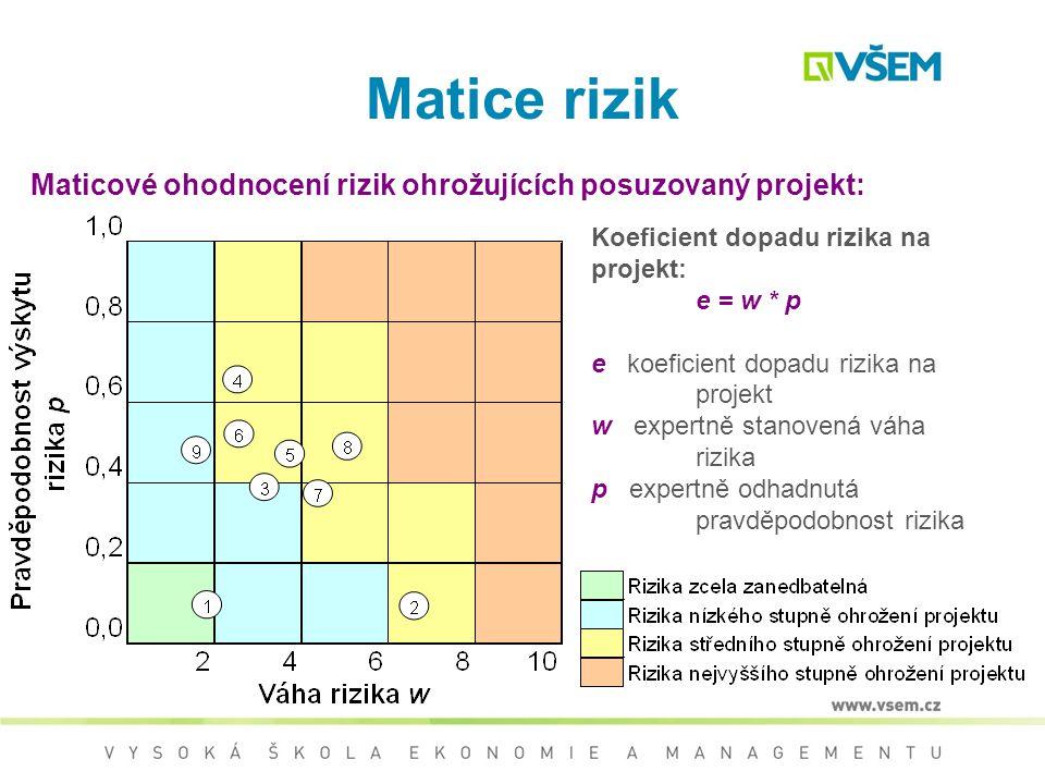 Matice rizik Maticové ohodnocení rizik ohrožujících posuzovaný projekt: Koeficient dopadu rizika na projekt: