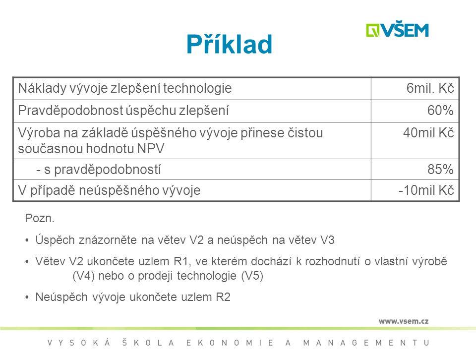 Příklad Náklady vývoje zlepšení technologie 6mil. Kč