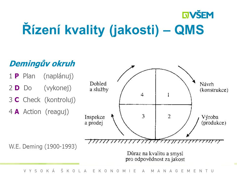 Řízení kvality (jakosti) – QMS