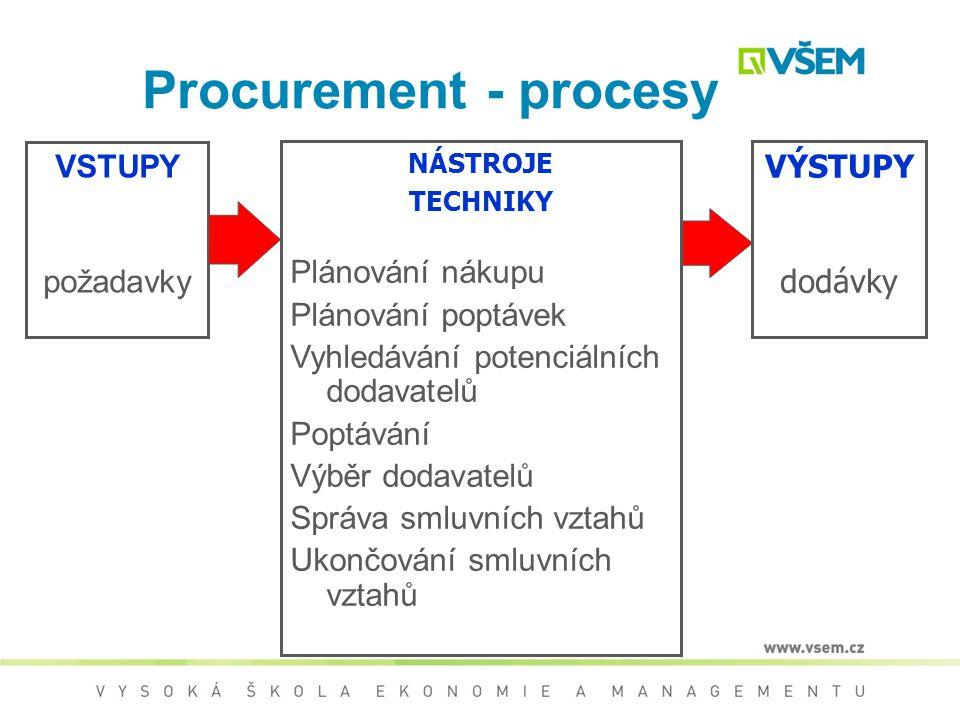 Procurement - procesy VSTUPY požadavky Plánování nákupu