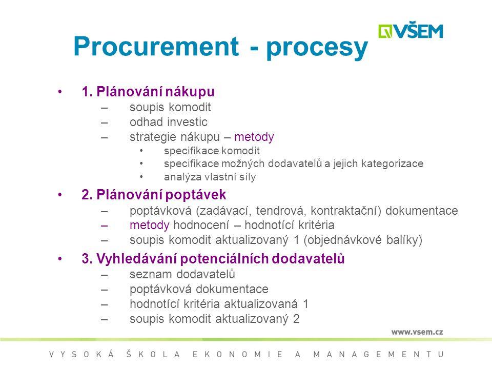 Procurement - procesy 1. Plánování nákupu 2. Plánování poptávek