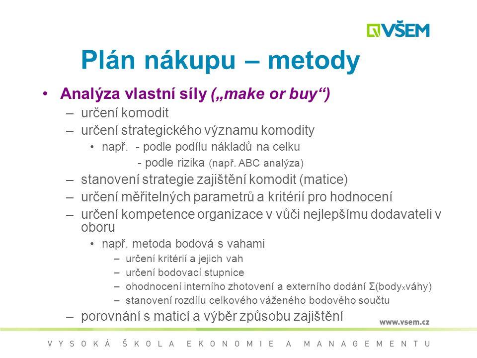 """Plán nákupu – metody Analýza vlastní síly (""""make or buy )"""