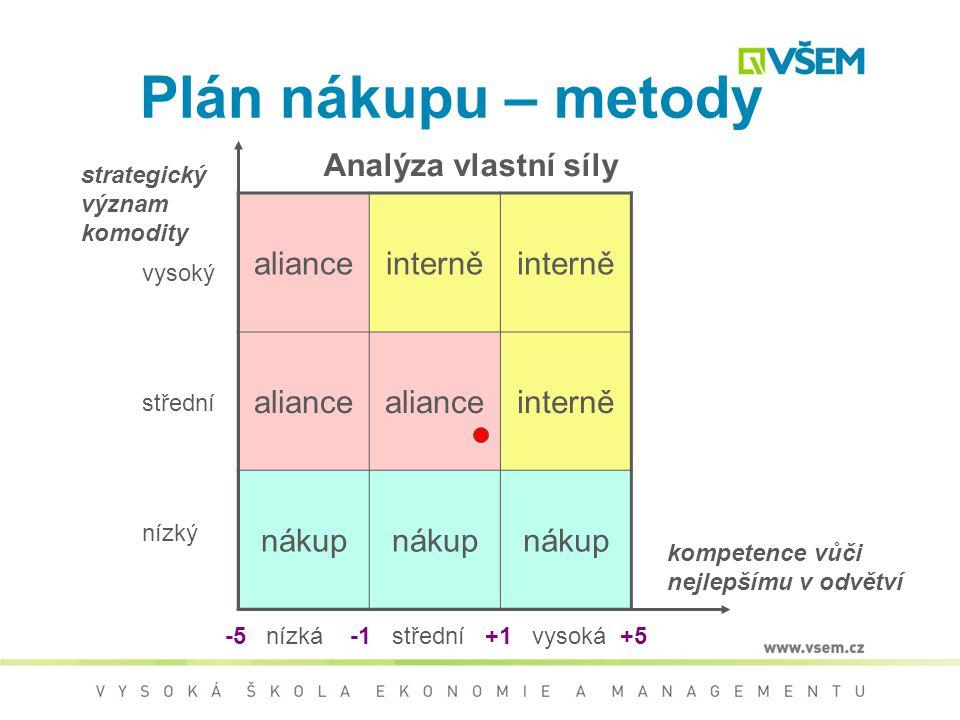 Plán nákupu – metody Analýza vlastní síly aliance interně nákup
