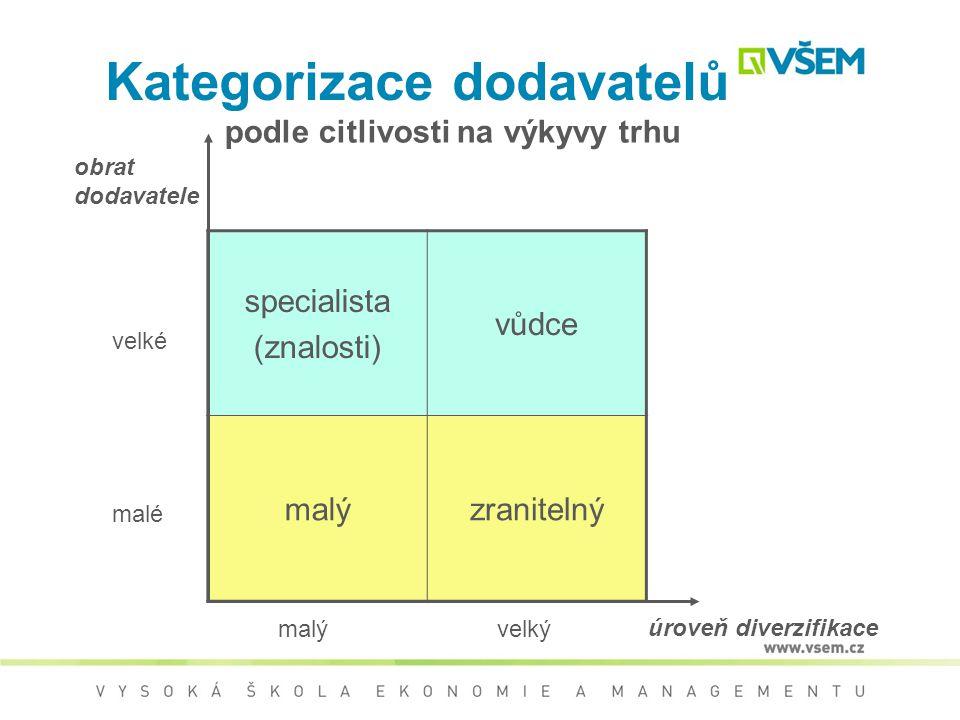 Kategorizace dodavatelů