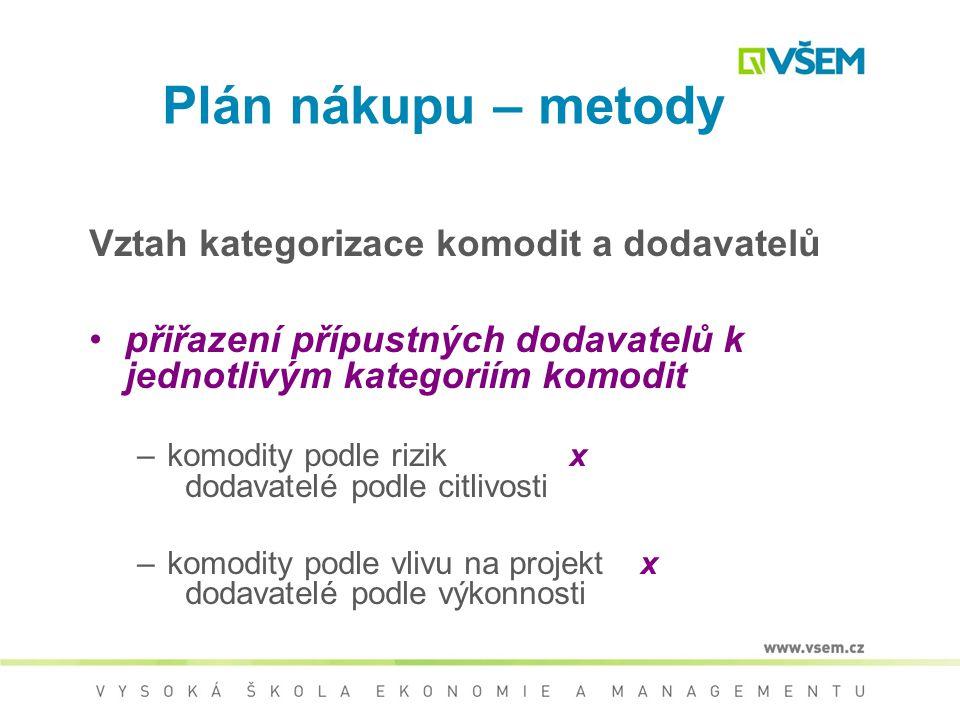Plán nákupu – metody Vztah kategorizace komodit a dodavatelů