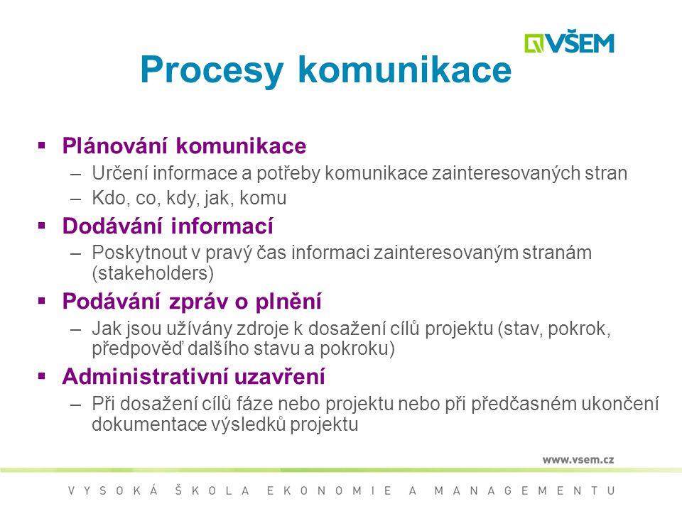 Procesy komunikace Plánování komunikace Dodávání informací