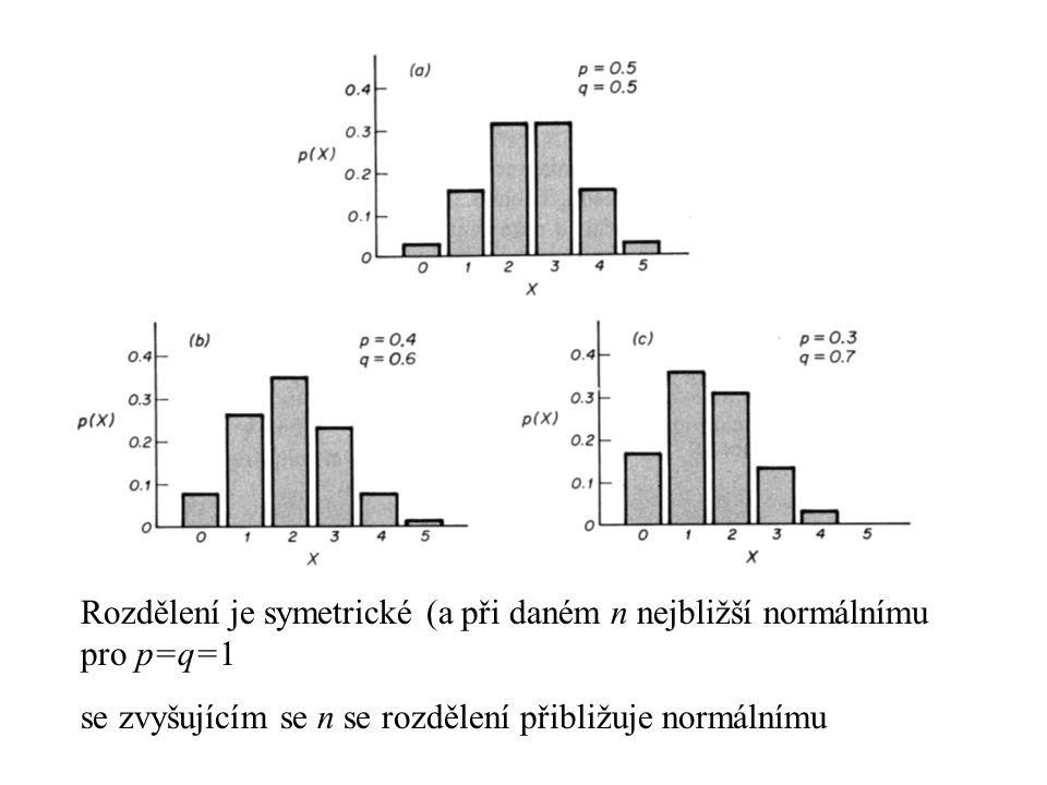Rozdělení je symetrické (a při daném n nejbližší normálnímu pro p=q=1