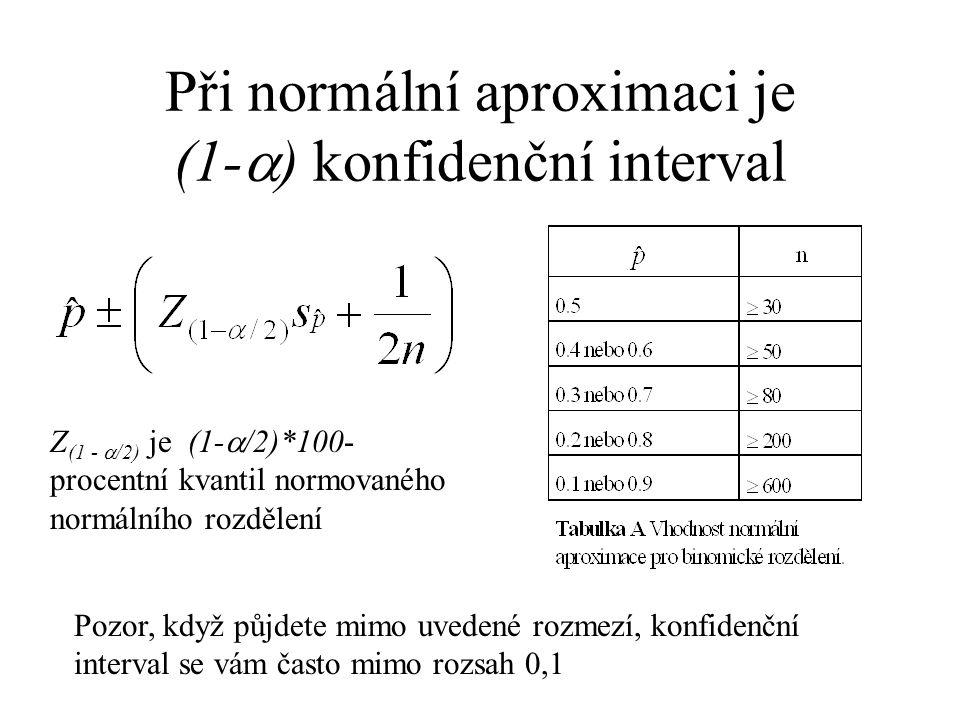 Při normální aproximaci je (1-) konfidenční interval