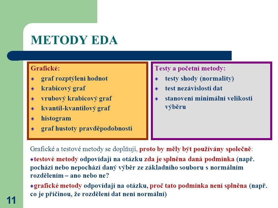 METODY EDA Grafické: graf rozptýlení hodnot krabicový graf