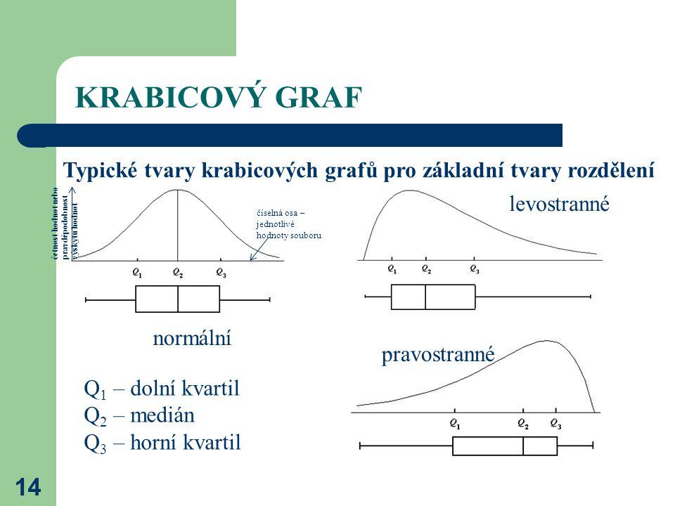 KRABICOVÝ GRAF Typické tvary krabicových grafů pro základní tvary rozdělení. levostranné. četnost hodnot nebo pravděpodobnost výskytu hodnot.