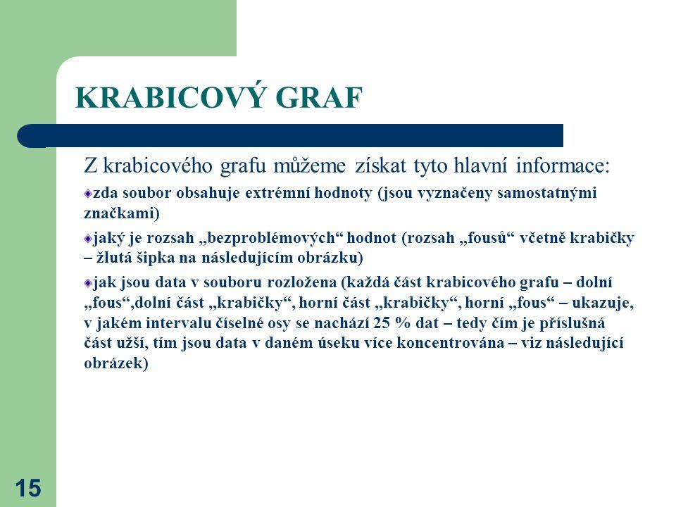 KRABICOVÝ GRAF Z krabicového grafu můžeme získat tyto hlavní informace: zda soubor obsahuje extrémní hodnoty (jsou vyznačeny samostatnými značkami)
