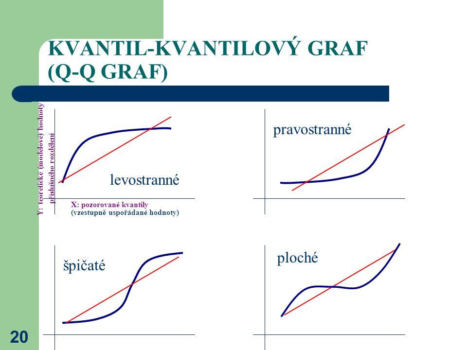 KVANTIL-KVANTILOVÝ GRAF (Q-Q GRAF)