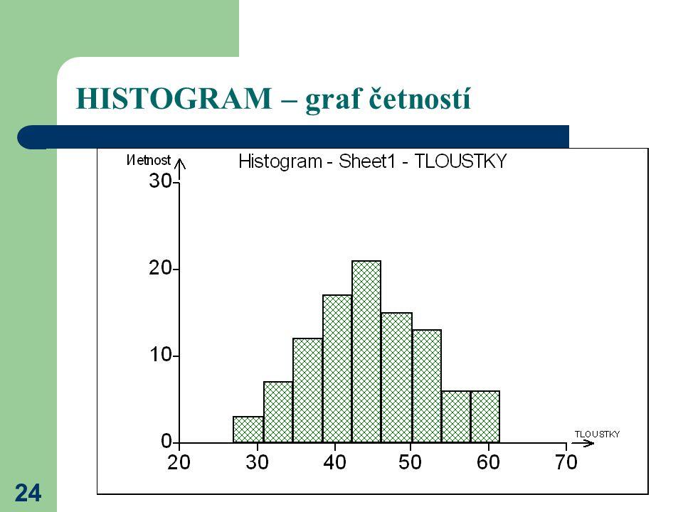 HISTOGRAM – graf četností