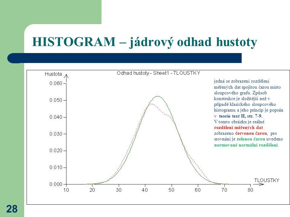 HISTOGRAM – jádrový odhad hustoty