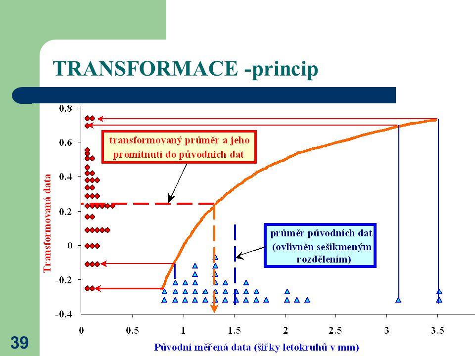 TRANSFORMACE -princip