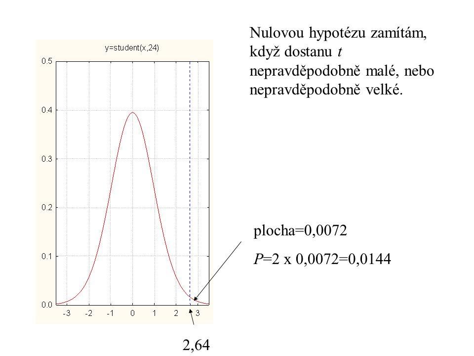 Nulovou hypotézu zamítám, když dostanu t nepravděpodobně malé, nebo nepravděpodobně velké.