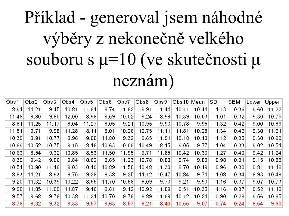 Příklad - generoval jsem náhodné výběry z nekonečně velkého souboru s μ=10 (ve skutečnosti μ neznám)