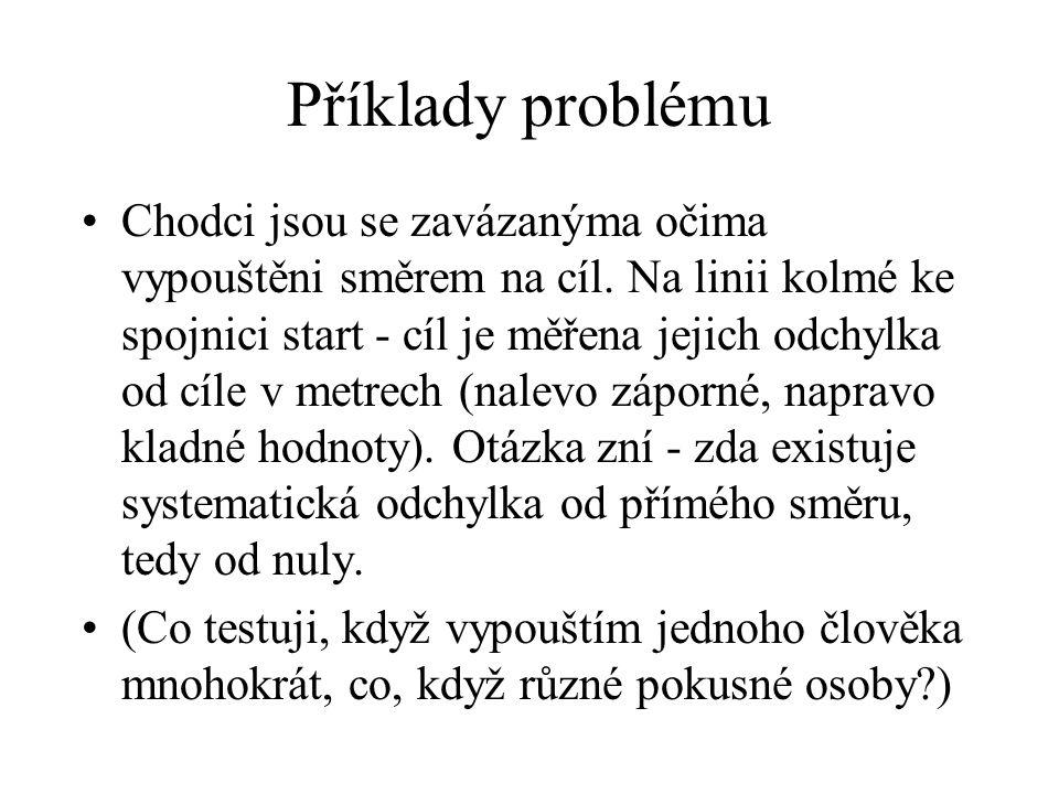 Příklady problému