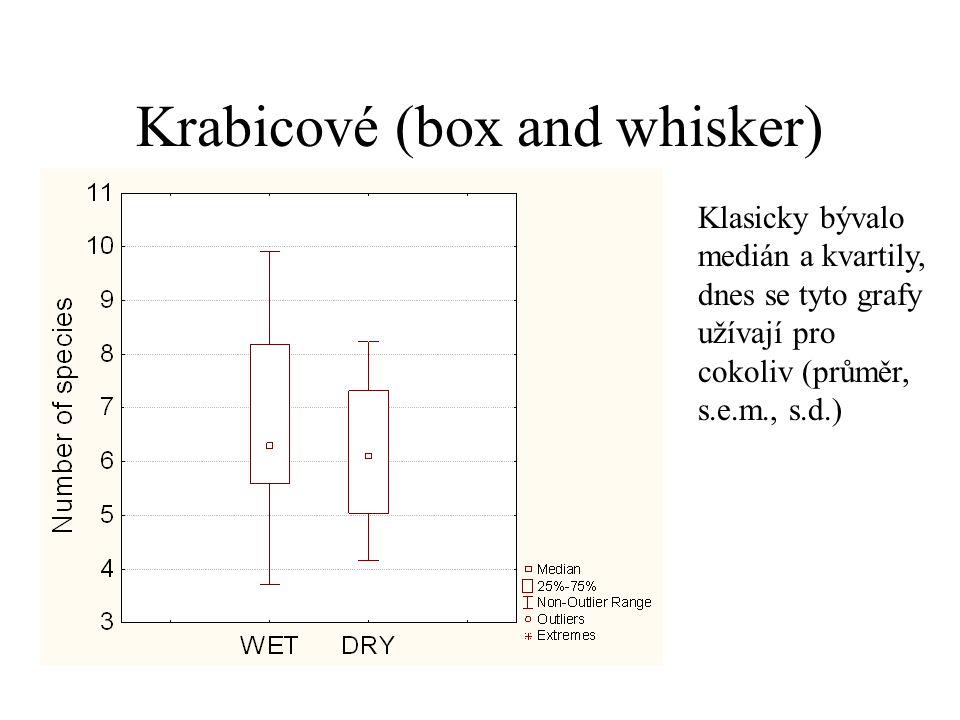 Krabicové (box and whisker)