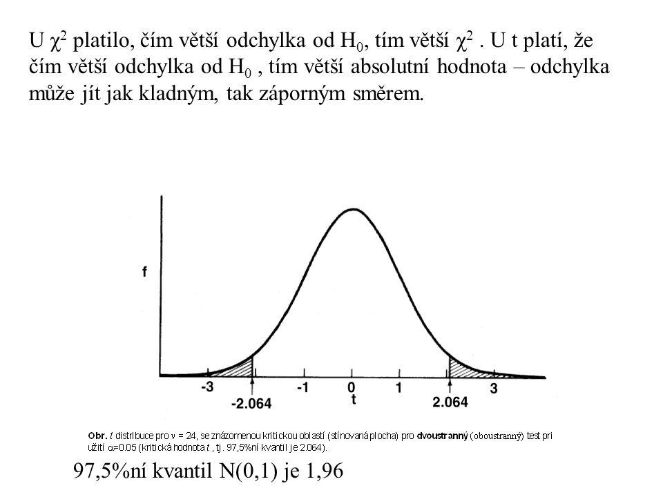 U χ2 platilo, čím větší odchylka od H0, tím větší χ2