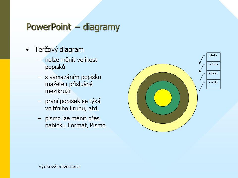 PowerPoint – diagramy Terčový diagram nelze měnit velikost popisků