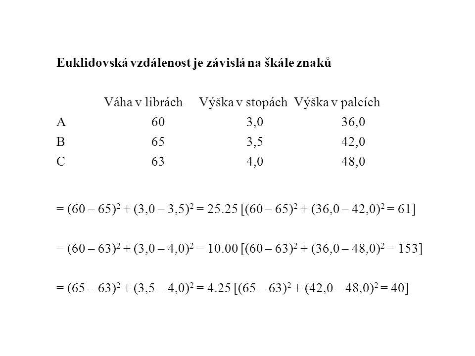 Euklidovská vzdálenost je závislá na škále znaků