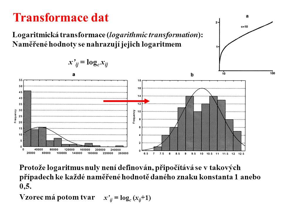 Transformace dat Logaritmická transformace (logarithmic transformation): Naměřené hodnoty se nahrazují jejich logaritmem.