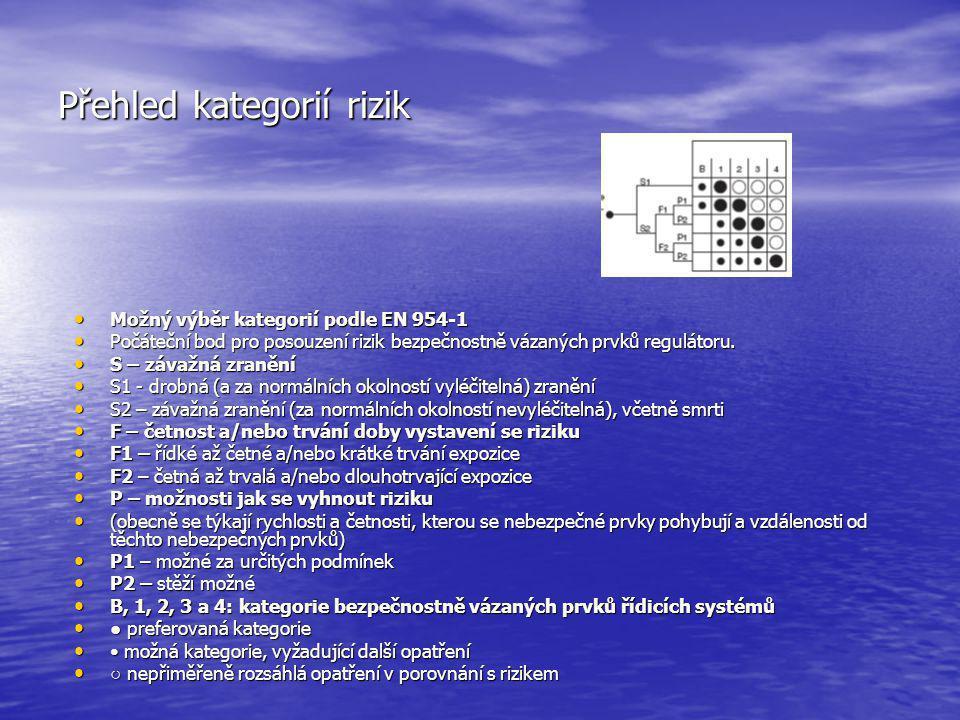 Přehled kategorií rizik