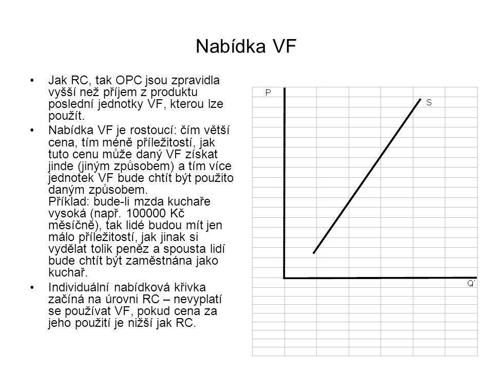 Nabídka VF Jak RC, tak OPC jsou zpravidla vyšší než příjem z produktu poslední jednotky VF, kterou lze použít.