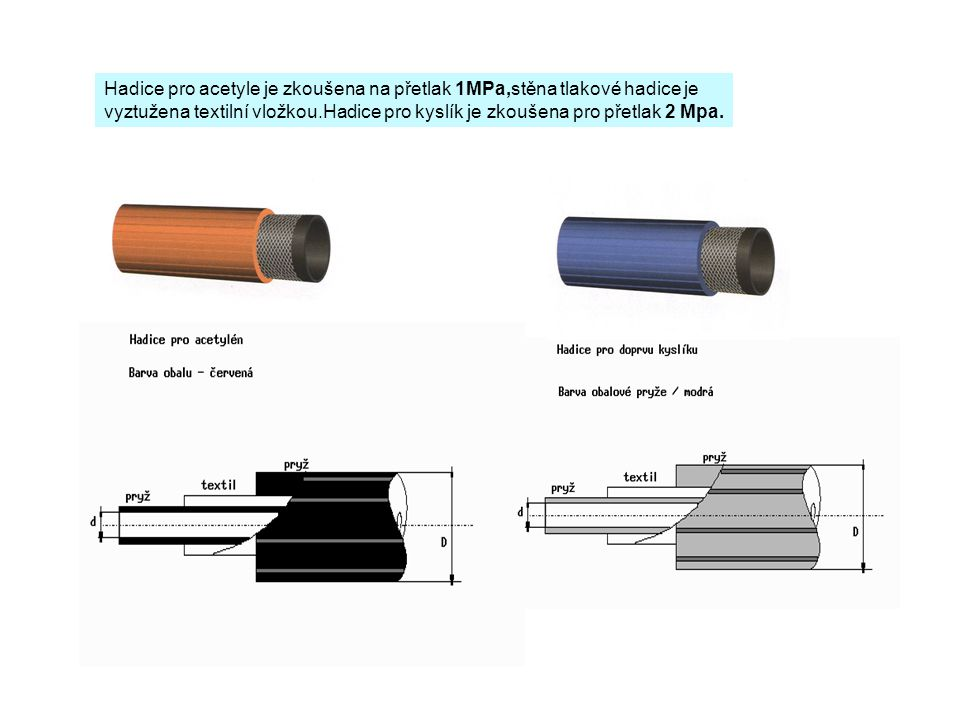Hadice pro acetyle je zkoušena na přetlak 1MPa,stěna tlakové hadice je