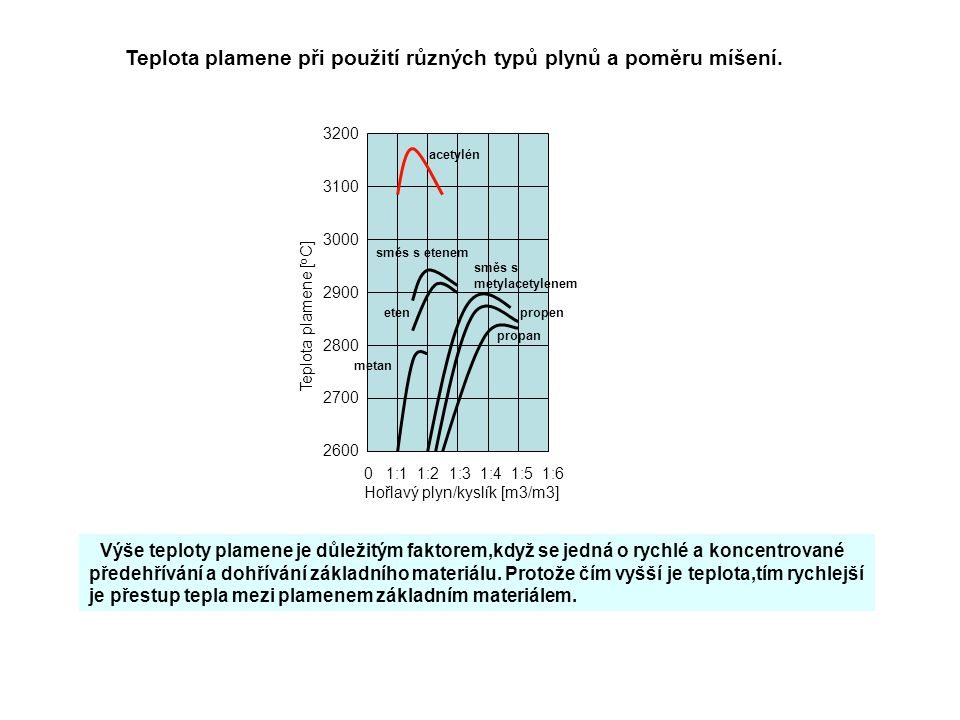Teplota plamene při použití různých typů plynů a poměru míšení.
