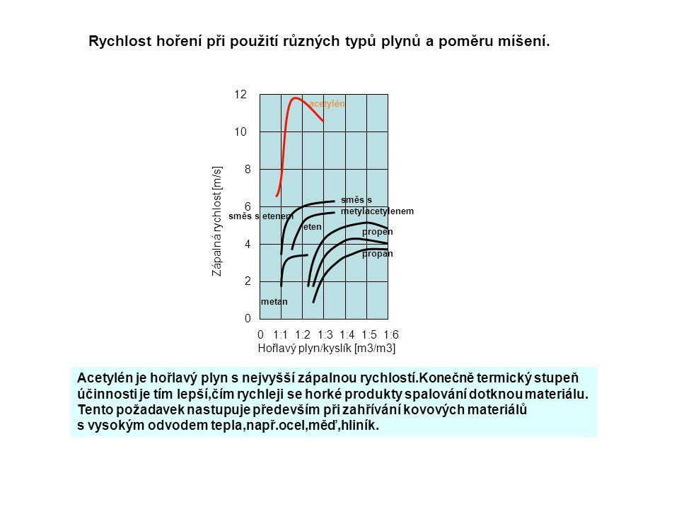 Rychlost hoření při použití různých typů plynů a poměru míšení.