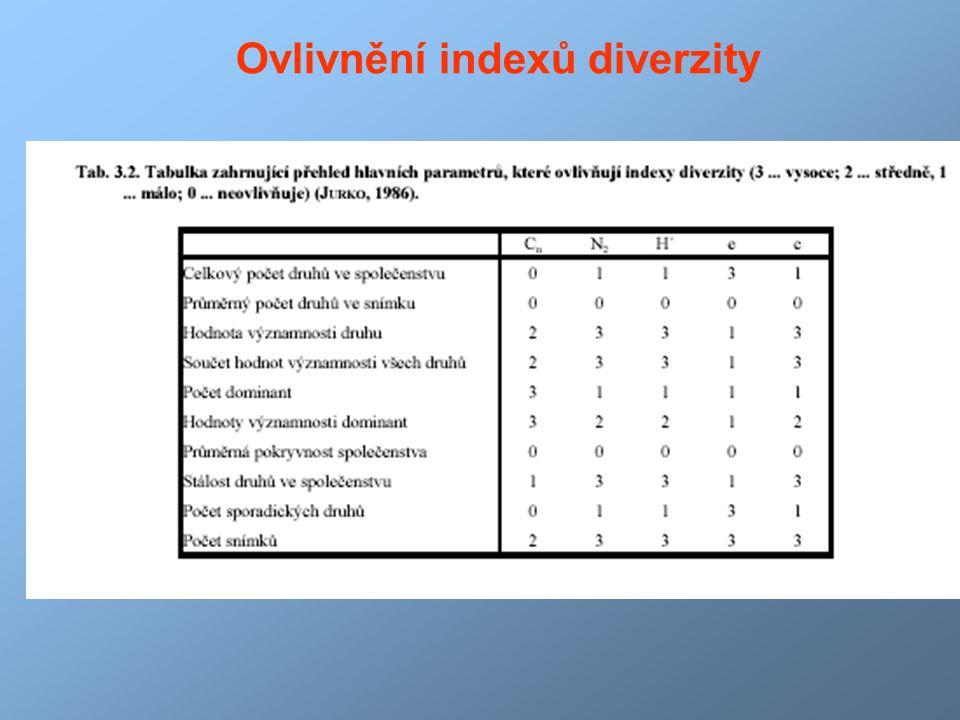 Ovlivnění indexů diverzity