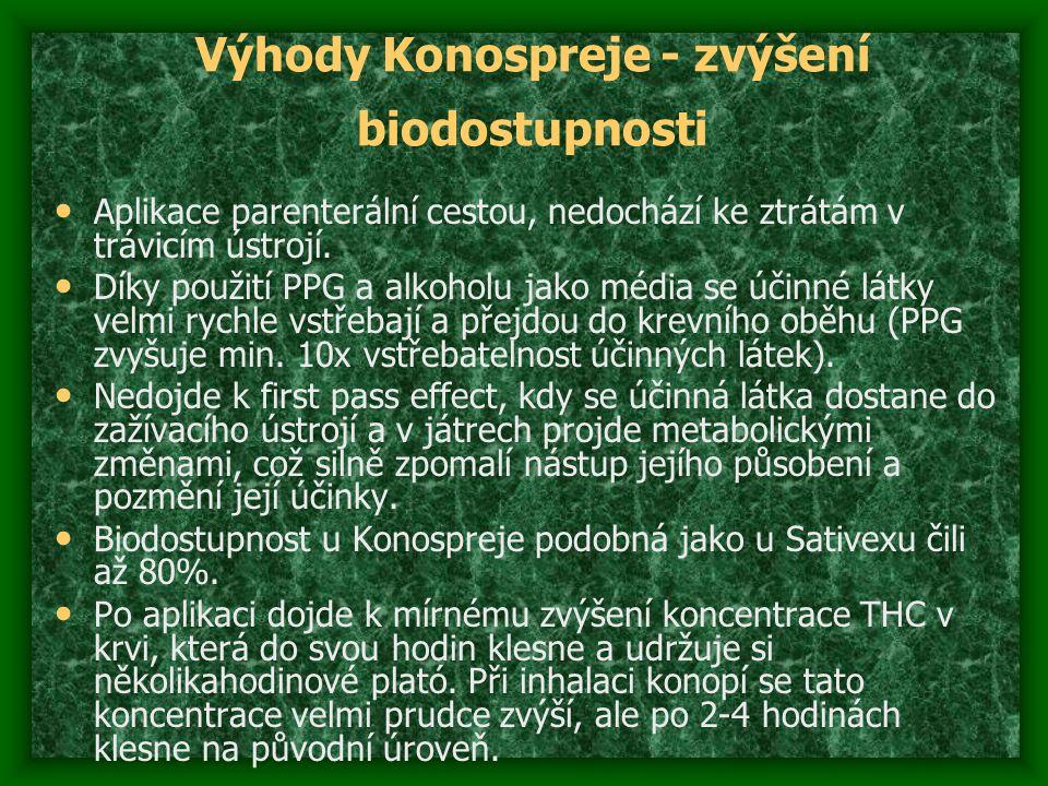 Výhody Konospreje - zvýšení biodostupnosti