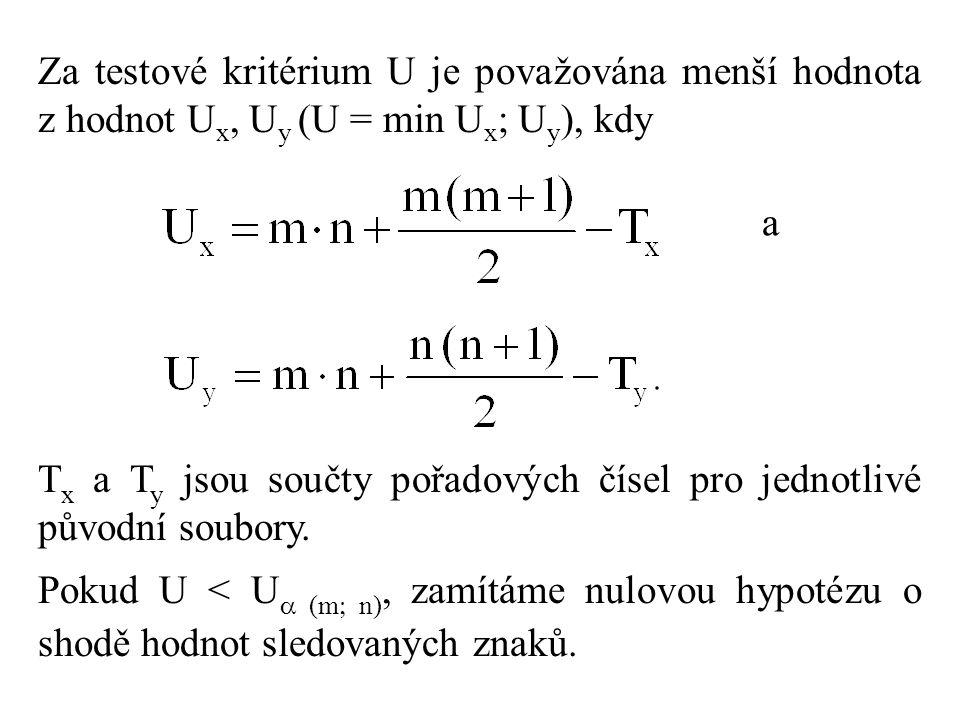 Za testové kritérium U je považována menší hodnota z hodnot Ux, Uy (U = min Ux; Uy), kdy