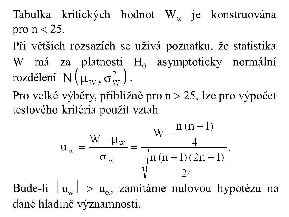 Tabulka kritických hodnot W je konstruována pro n  25.