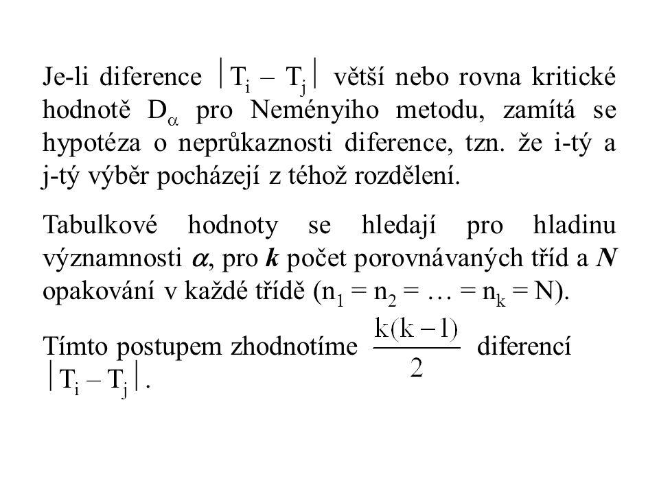 Je-li diference Ti – Tj větší nebo rovna kritické hodnotě D pro Neményiho metodu, zamítá se hypotéza o neprůkaznosti diference, tzn. že i-tý a j-tý výběr pocházejí z téhož rozdělení.