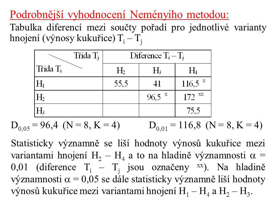 Podrobnější vyhodnocení Neményiho metodou: