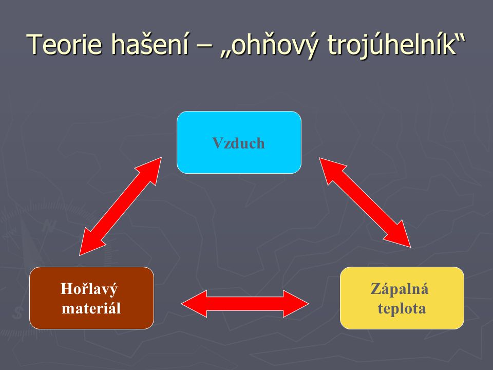 """Teorie hašení – """"ohňový trojúhelník"""